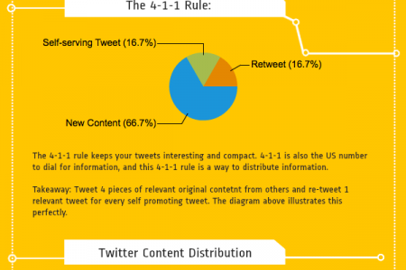 Add Value On Twitter Infographic