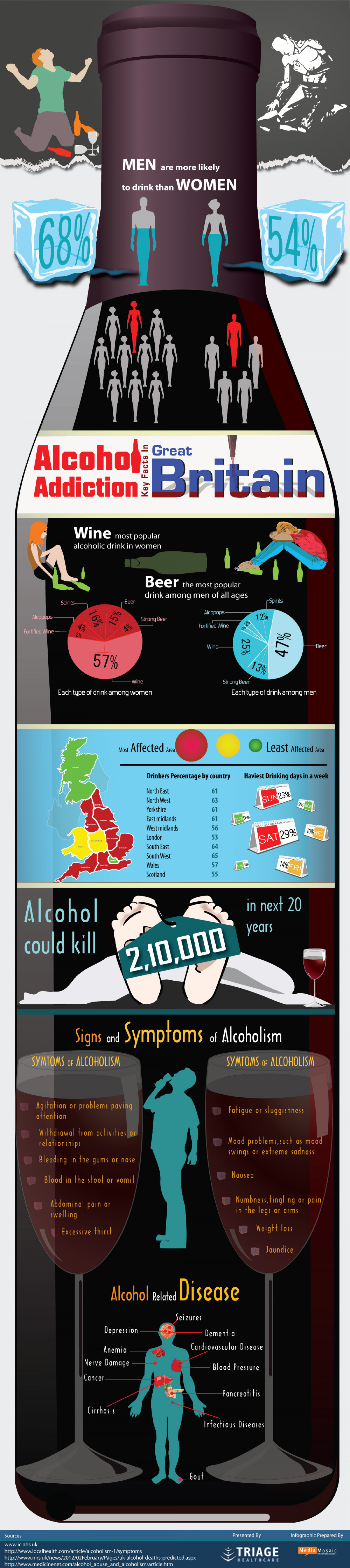 Addiction, Dependency and Effects of Drinking Alcohol Infographic