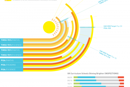 Adding the Sun to British Education Infographic