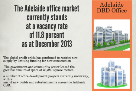 Adelaide Property Valuers Infographic
