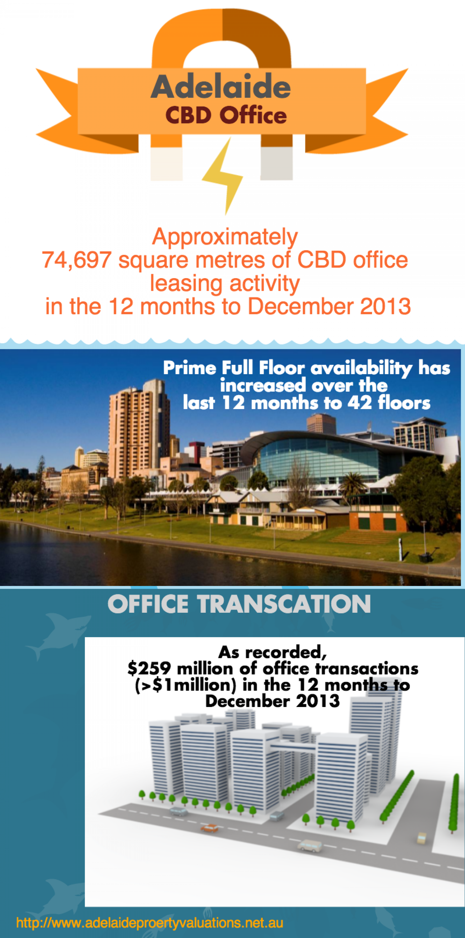 Adelaide CBD Office Infographic