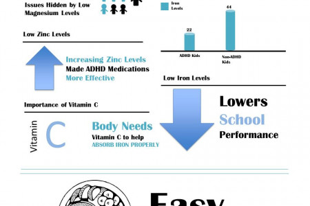 ADHD and Diet Infographic