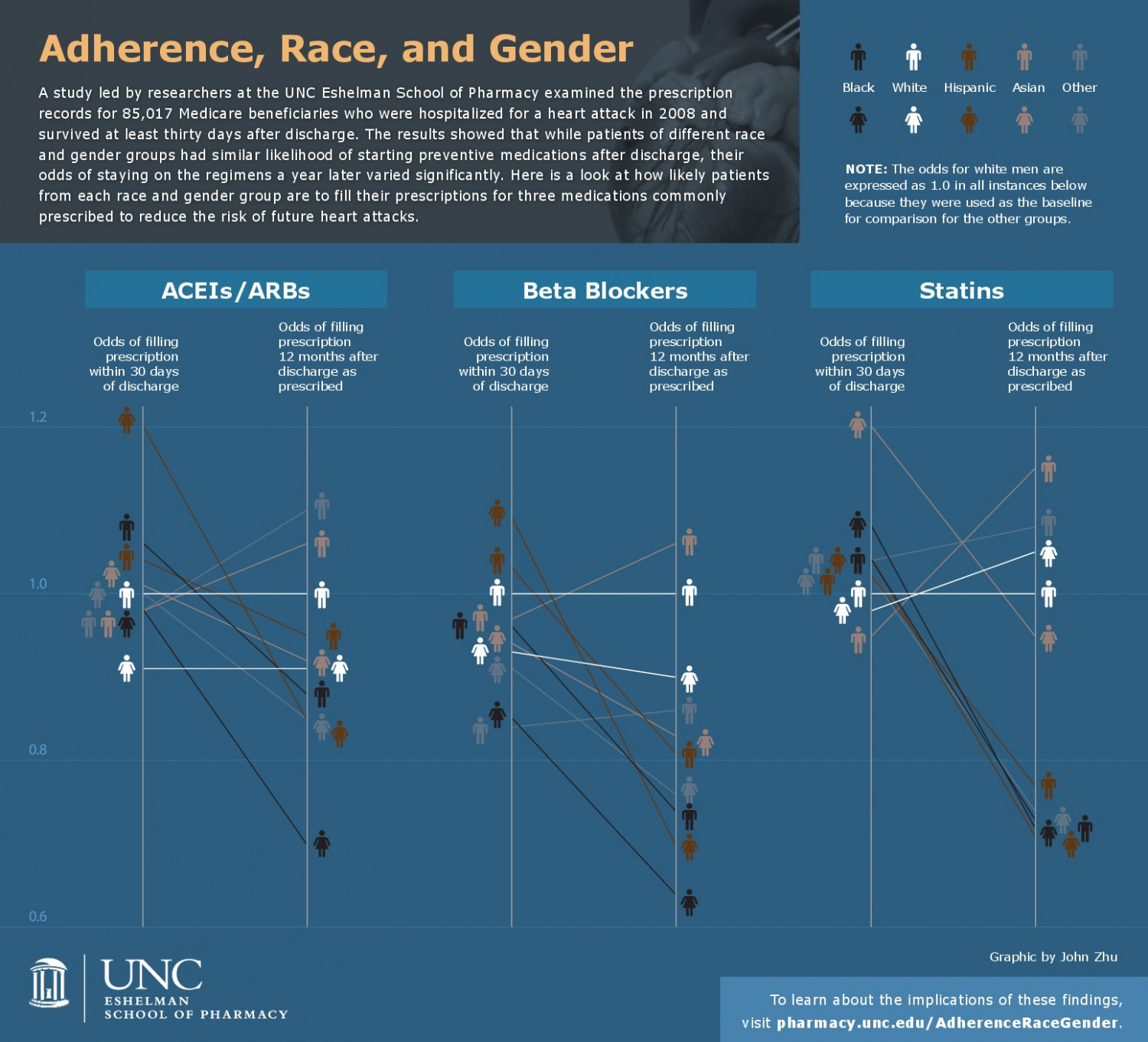 Adherence, Race, and Gender Infographic