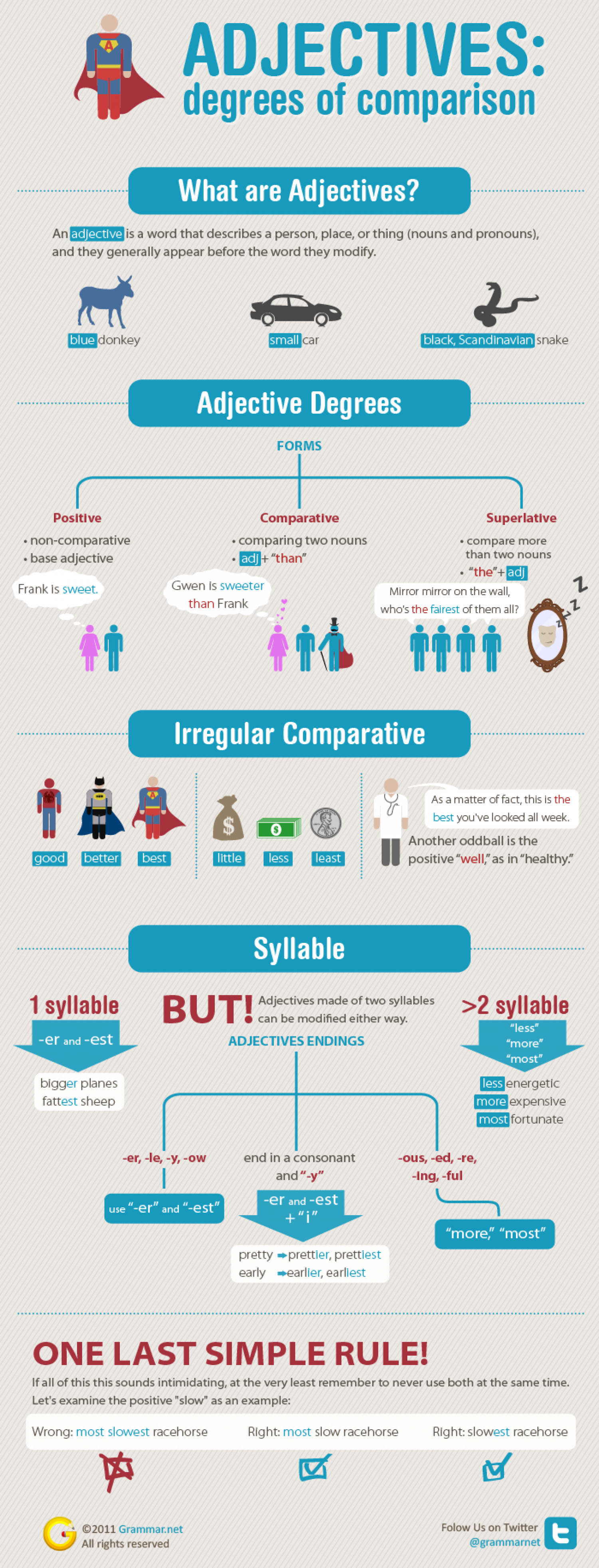 Adjectives: degrees of comparison  Infographic