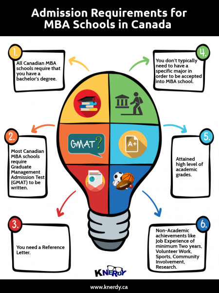 Admission Requirements for MBA Schools in Canada Infographic