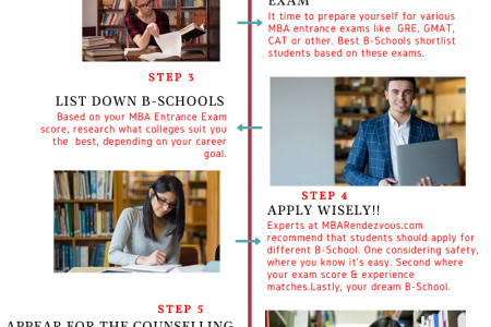 Admission To MBA Colleges become easy with these simple steps Infographic