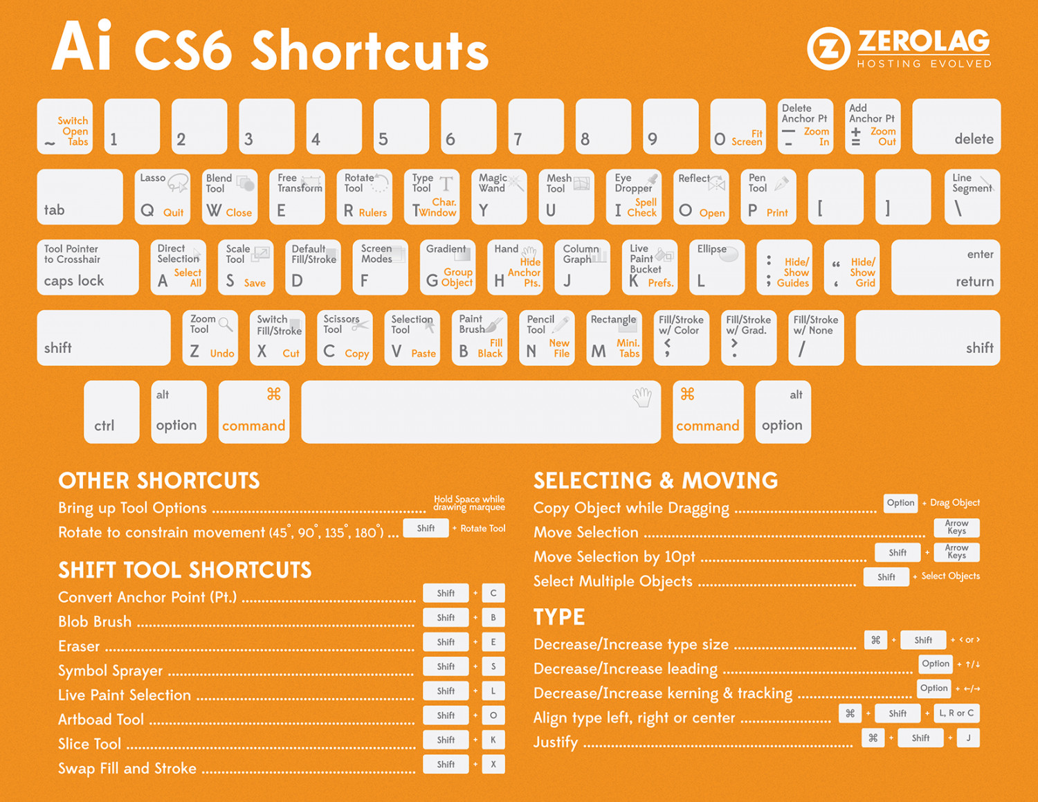 Adobe Illustrator CS6 Short Cuts Infographic