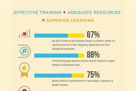 Adopting Technology in a World Language Classroom Infographic