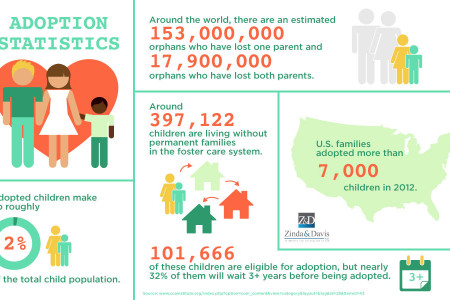 Adoption Statistics in the U.S. Infographic