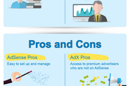 AdSense vs. AdX - Which Will Make You More Money? Infographic