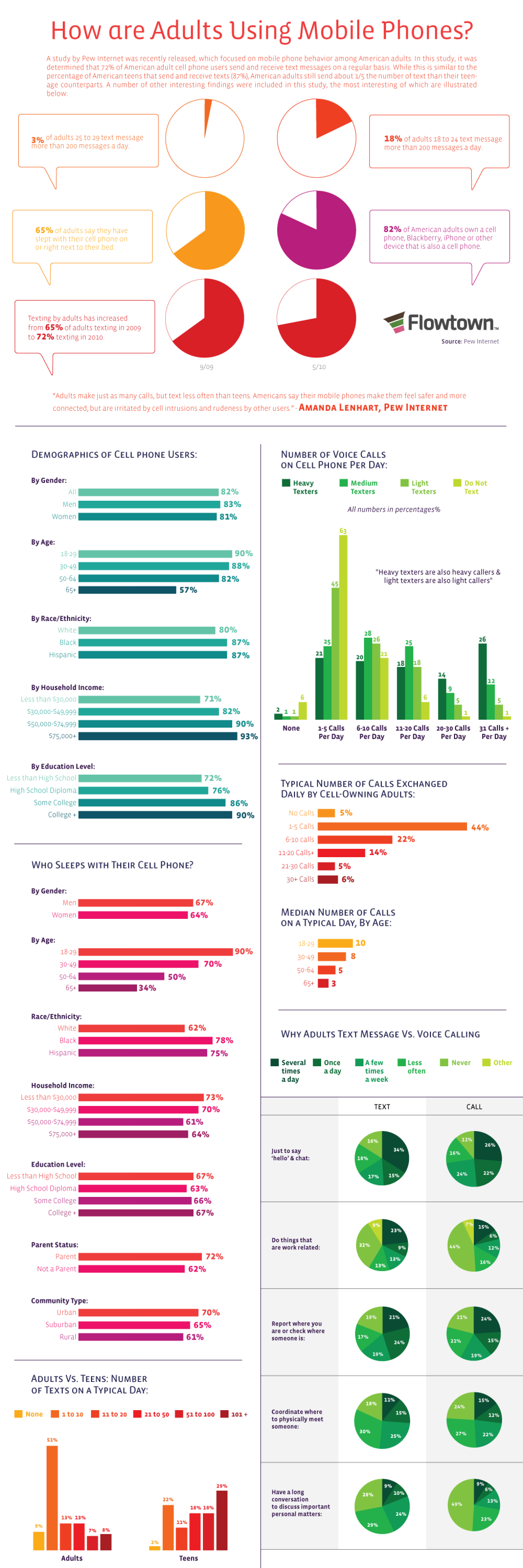 Adults and Mobile Phones Infographic
