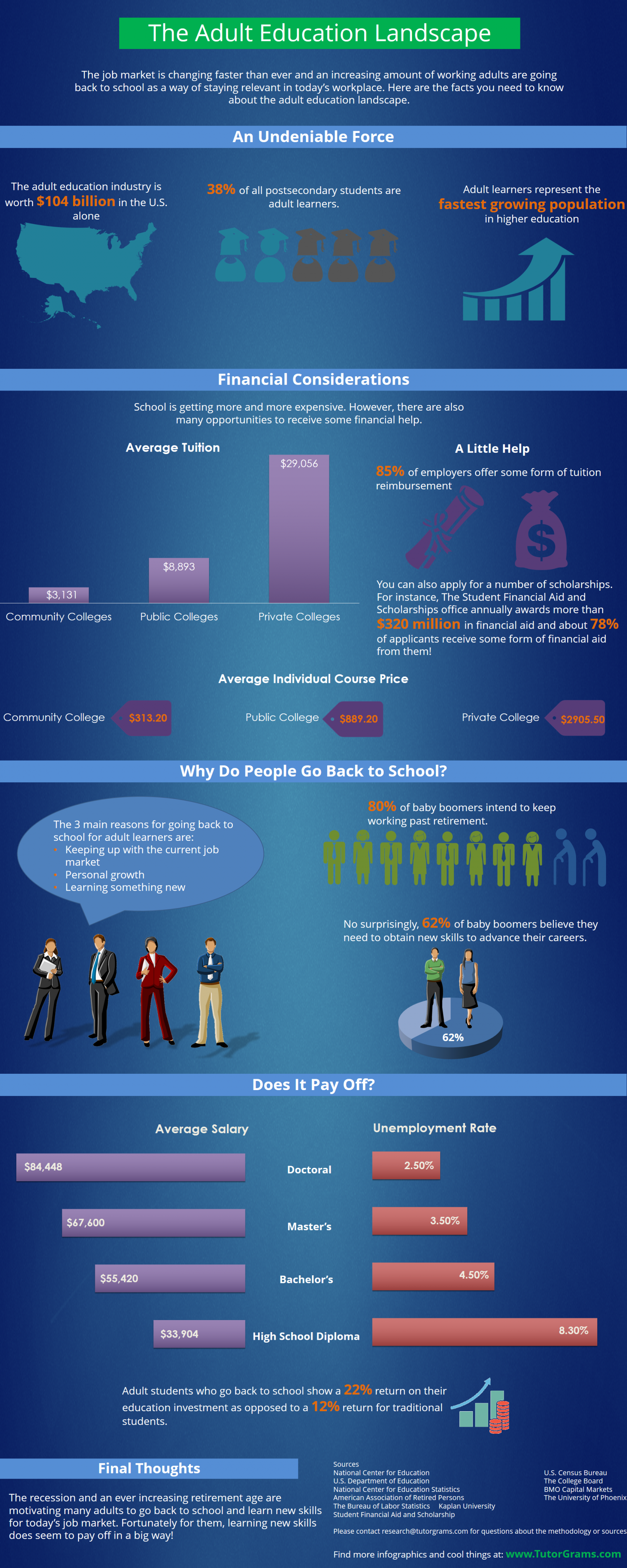 The Adult Education Landscape Infographic