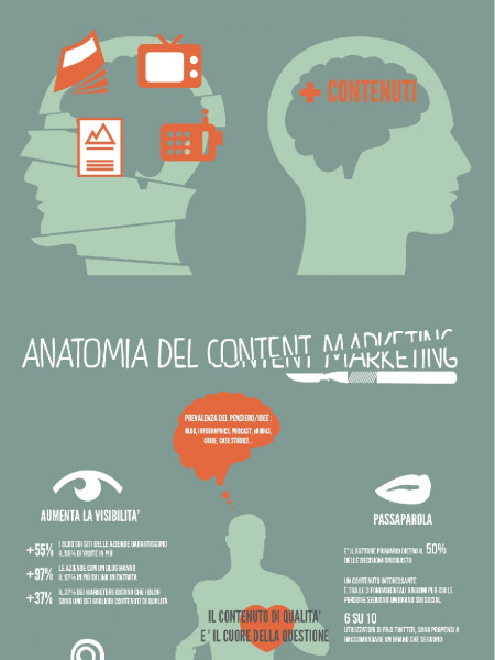 Adv Tradizionale VS Content Marketing Infographic