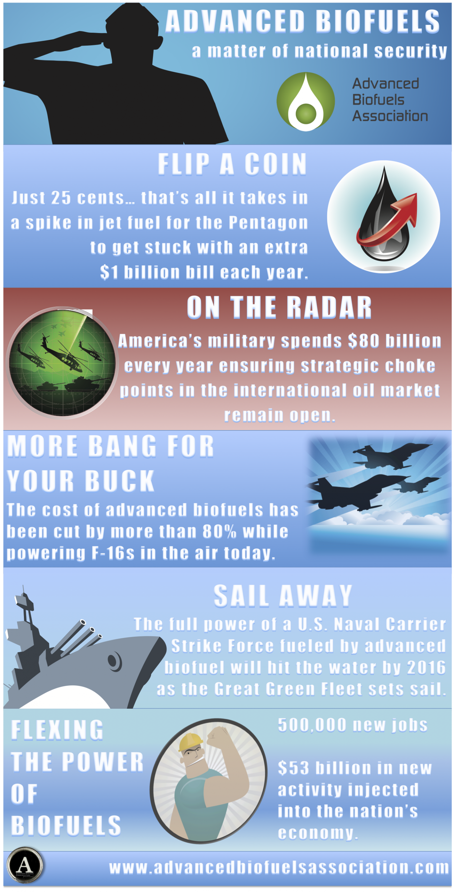 Advanced Biofuels, A Matter of National Security Infographic