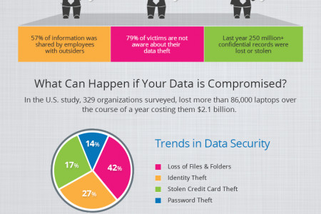 Advanced Data Protection with Data Protecto. Infographic