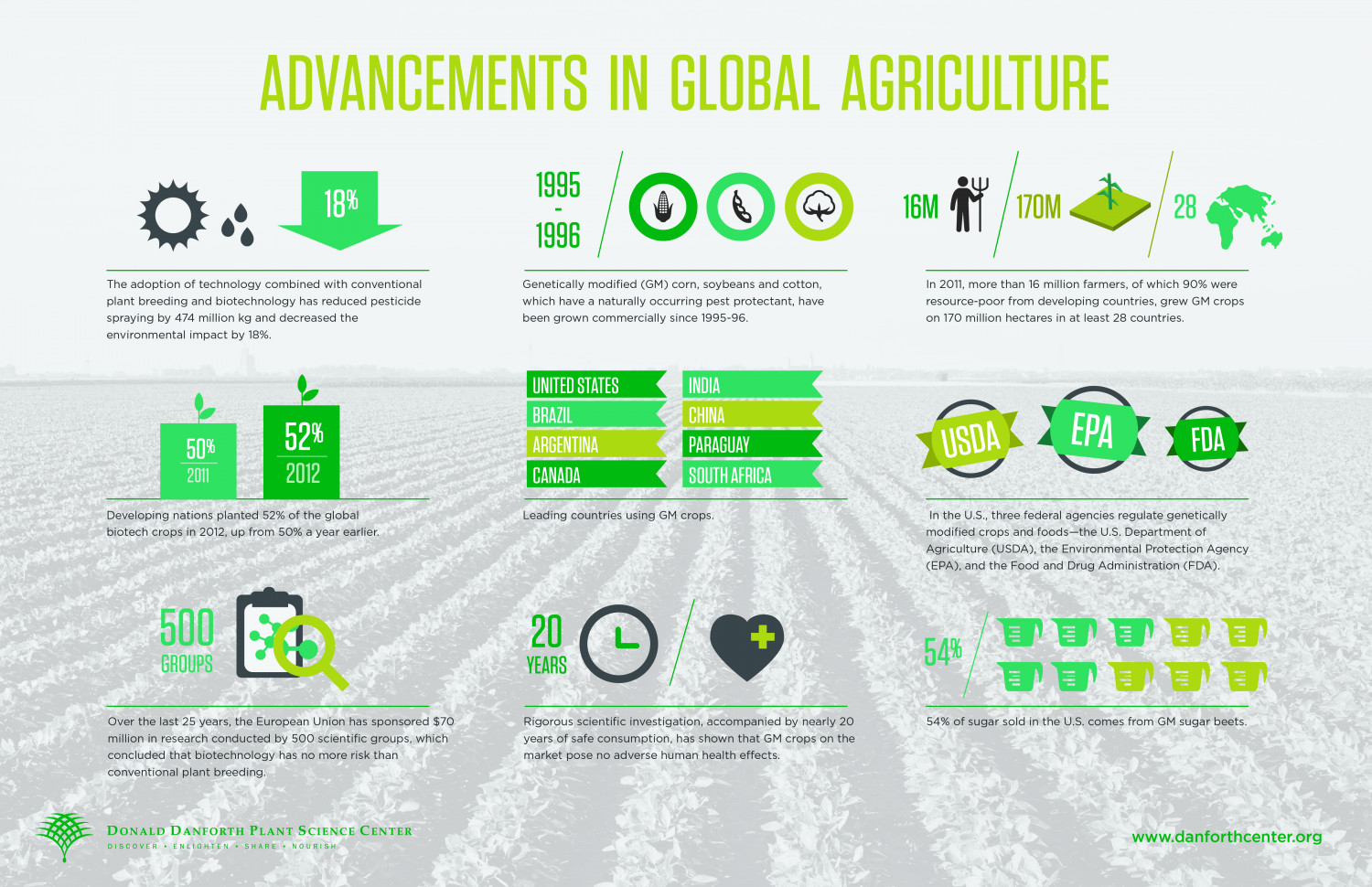 Advancements in Global Agriculture Infographic