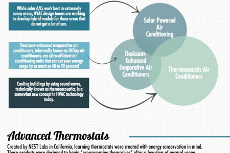 Advancements In HVAC Technology Infographic