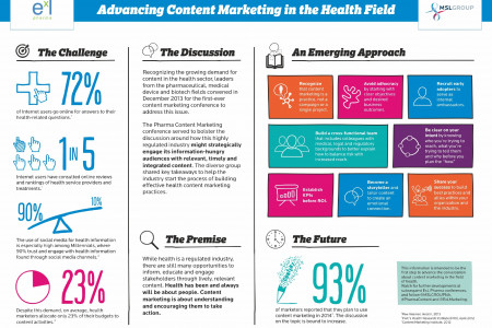 Advancing Content Marketing in the Health Field Infographic