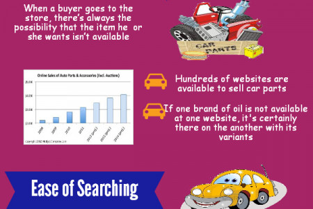 Advantage of buying a car online  Infographic
