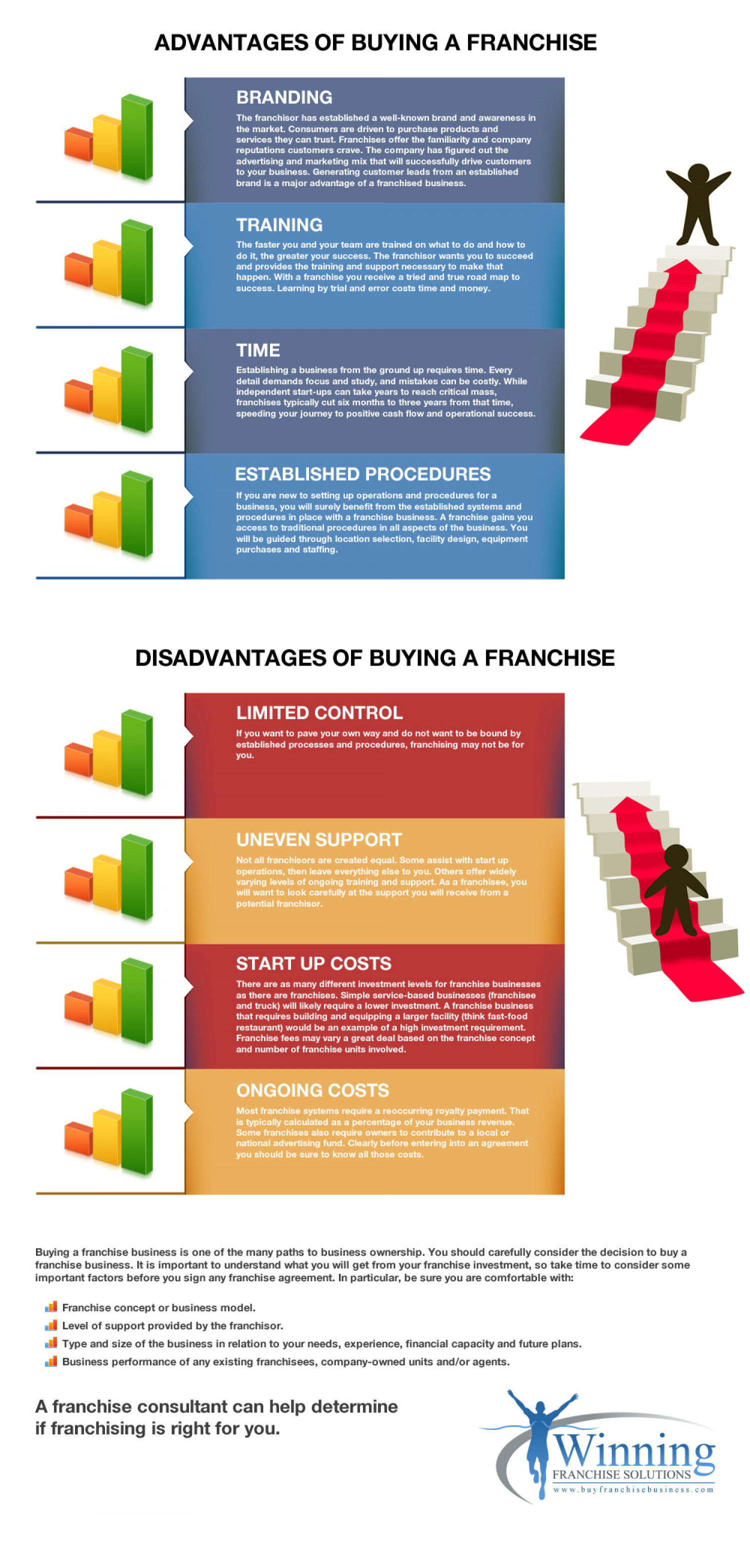 Advantages & Disadvantages of Buying a Franchise | Visual.ly