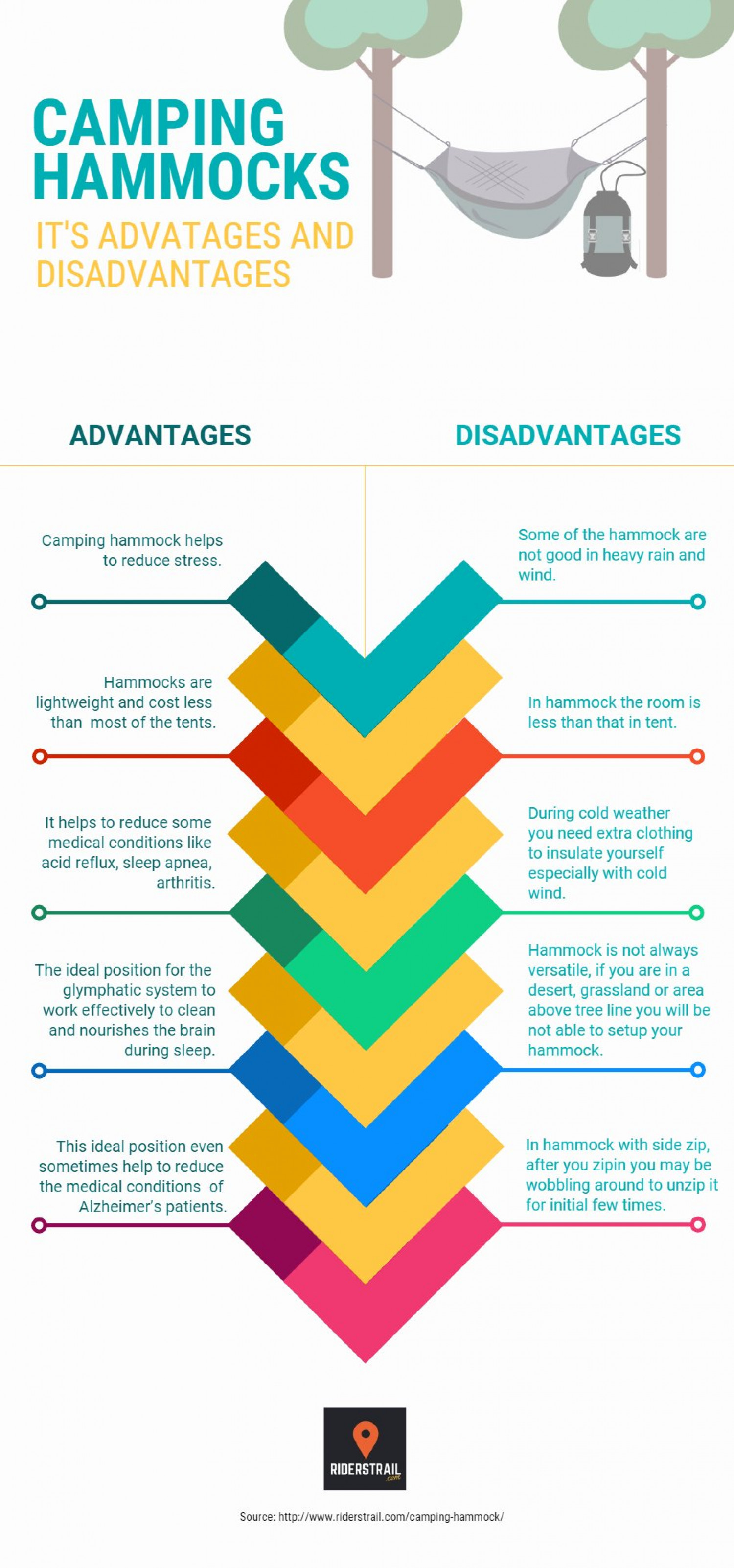 Advantages and Disadvantages of Camping Hammock Infographic