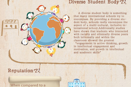 Advantages of Attending an International School in Beijing Infographic