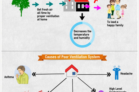 Advantages of Better Ventilation & Effects of Poor Ventilation System for Home Infographic