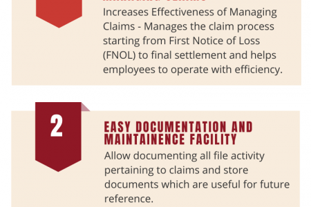 Advantages of Claims Management Software Infographic