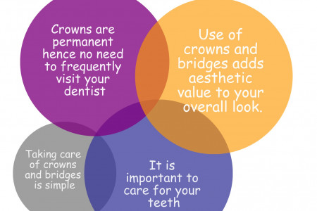 Advantages of Dental Crowns Infographic
