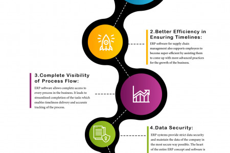 Advantages of Integrating ERP Software with supply chain management. Infographic