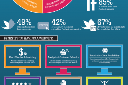 Advantages of Social Media and Websites for Business Infographic