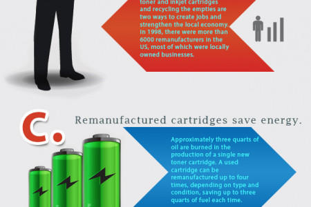 Advantages of Using Remanufactured Cartridges Infographic