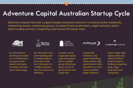 Adventure Capital: A Startup ecoysystem Infographic