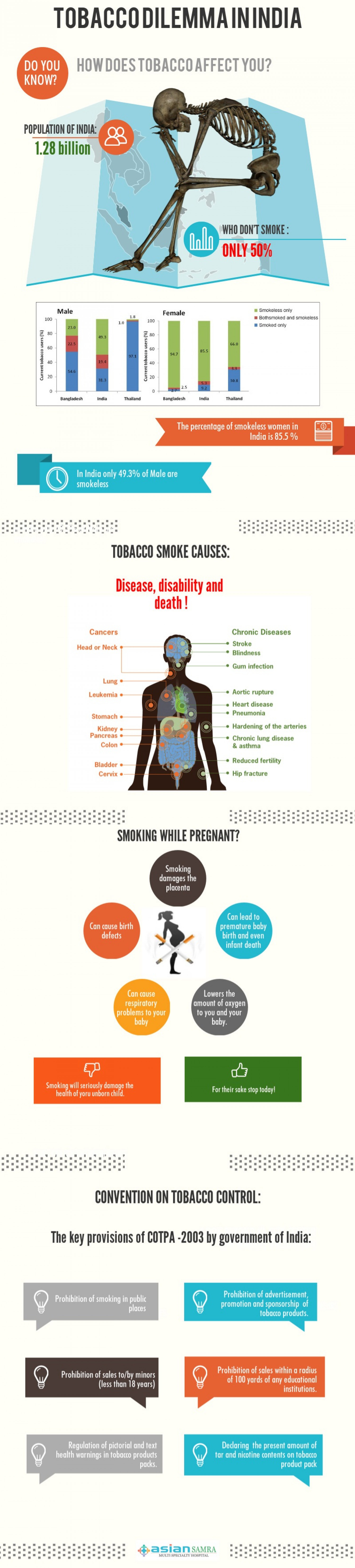adverse effects of tobacco use in Effects of smoking on cancer outcomes several studies show that smoking has  an adverse effect on cancer treatment outcomes analysis of.