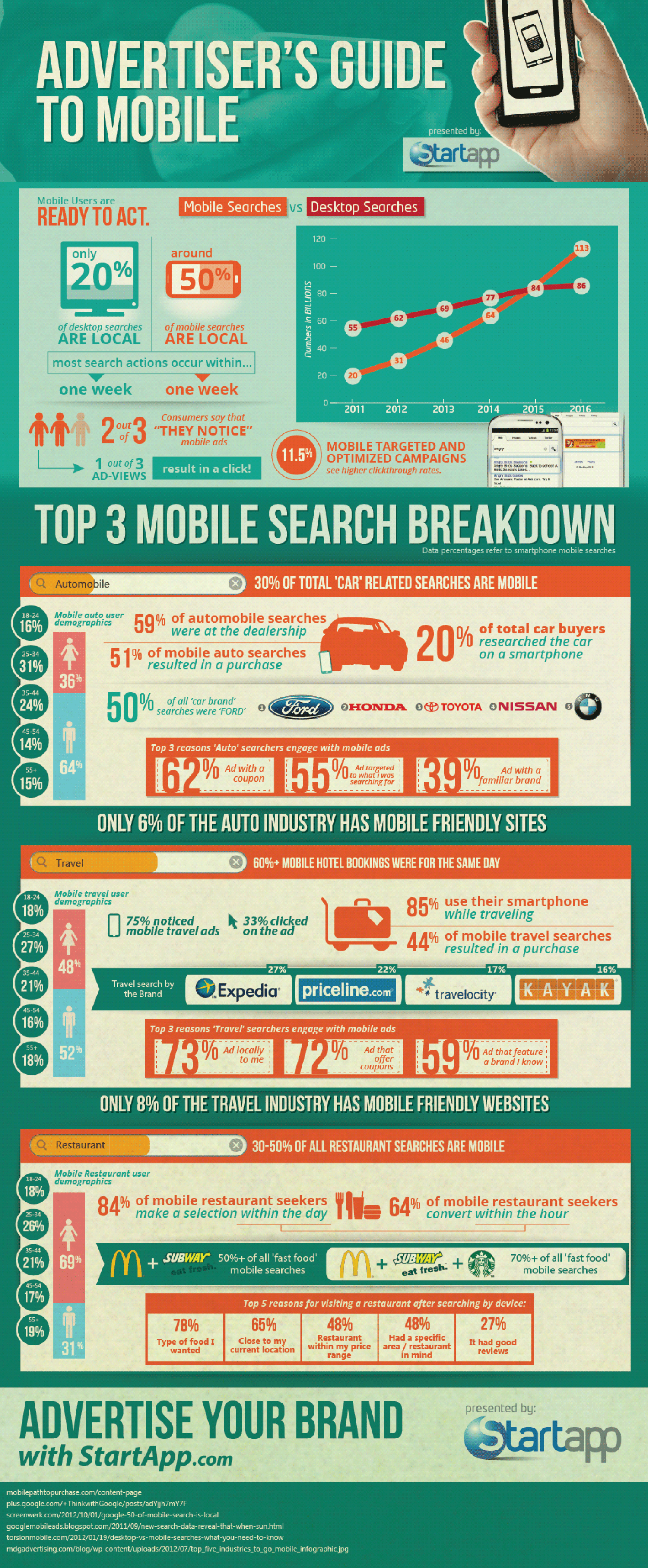 Advertiser's Guide To Mobile Infographic