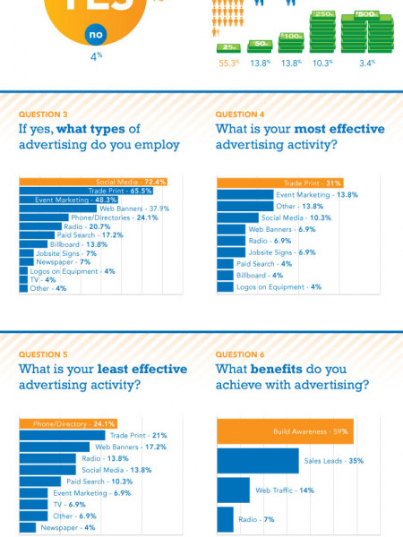 Advertising in Construction Infographic