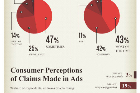 Advertising: Times are Changing Infographic