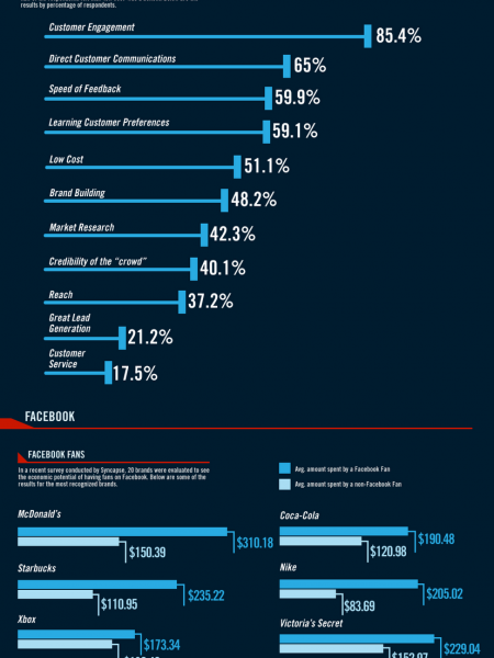 Advertising Universe: May 2011 Infographic