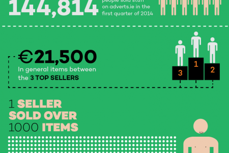 Adverts.ie Infographic