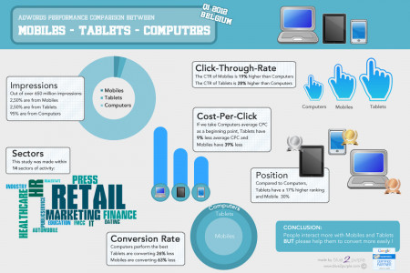 AdWords performances: Mobile vs Tablet vs Computer Infographic