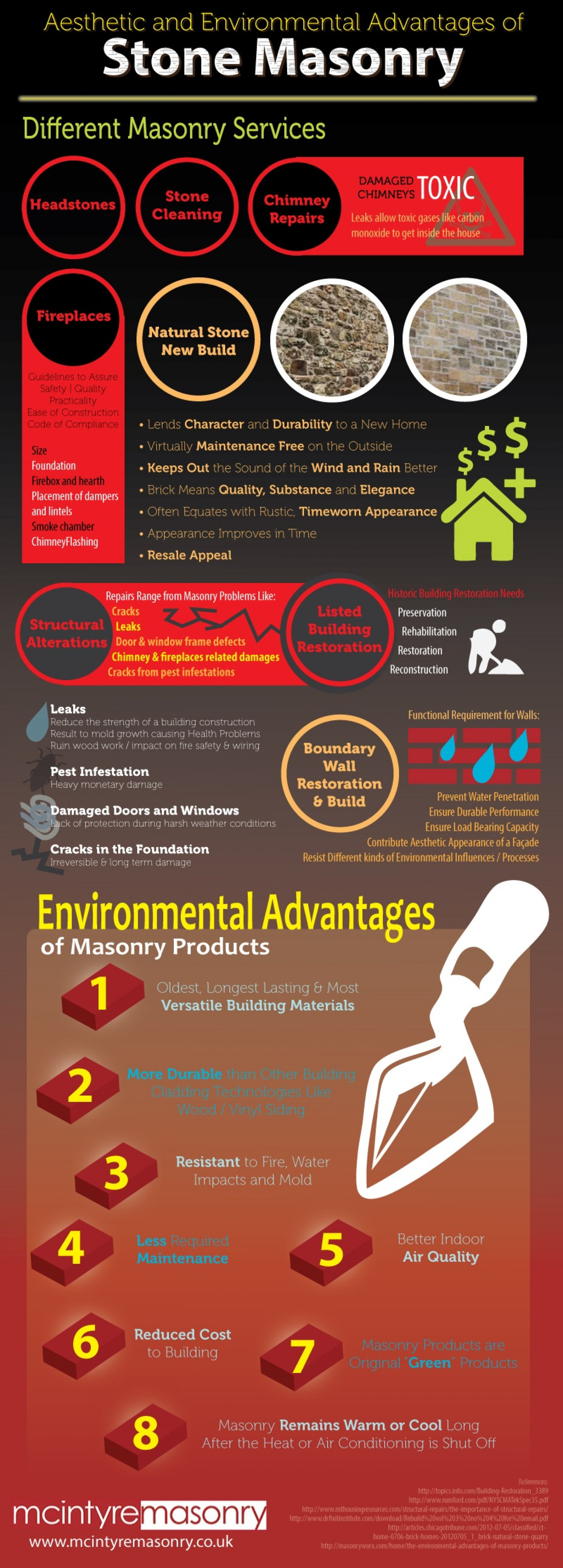 Aesthetic and Environmental Advantages of Stone Masonry Infographic