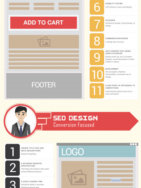 Aesthetic Design VS Conversion Focus Infographic