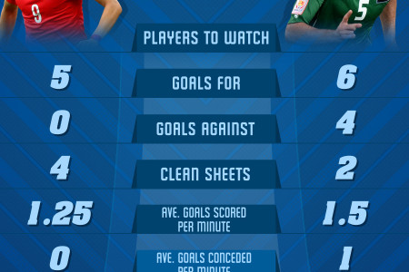 AFC ASIAN CUP 2015 - SEMIFINALS - Korea Republic vs Iraq Infographic