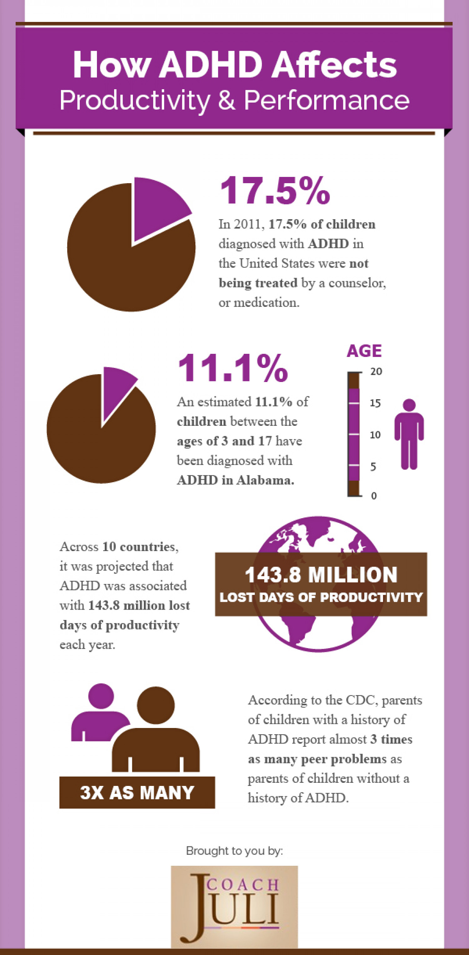 How ADHD Affects Productivity & Performance Infographic