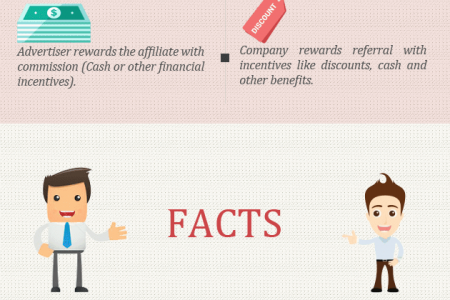 Affiliate and Referral Marketing Comparison  Infographic