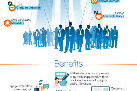 Affiliate Authors- Unlocking Amazing Value Infographic