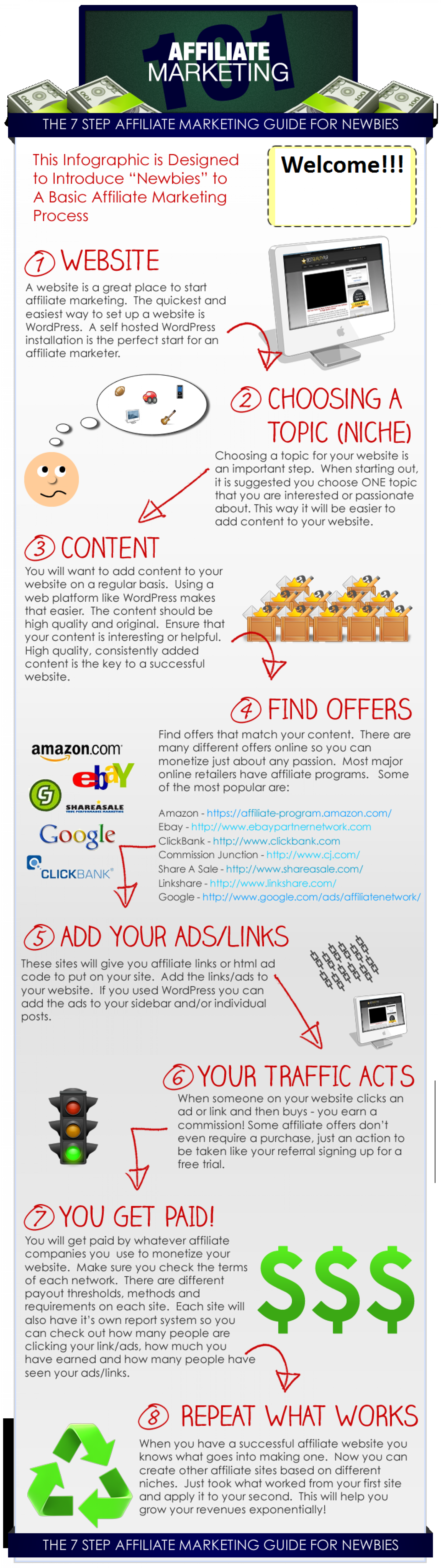 Affiliate Marketing Ideas Infographic