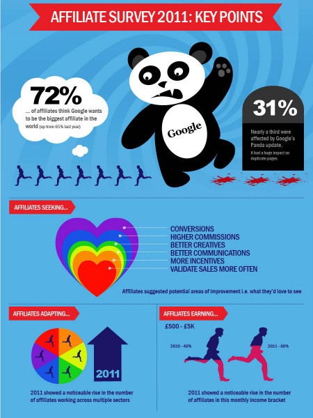 AFFILIATE SURVEY 2011: KEY POINTS Infographic