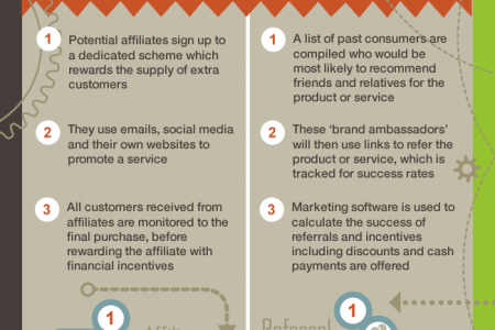 Affiliate vs Referral Marketing Infographic