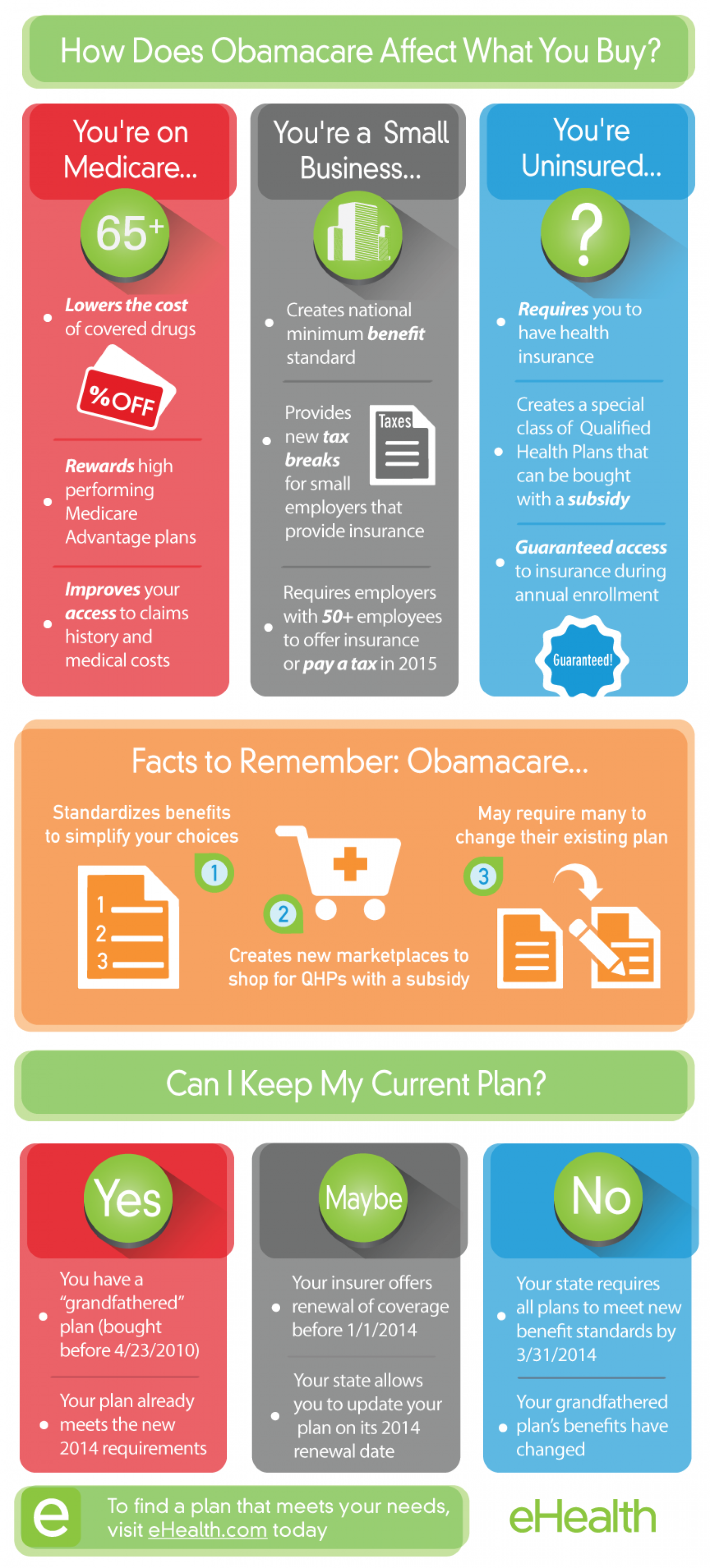 Affordable Care Act - Obamacare  Infographic